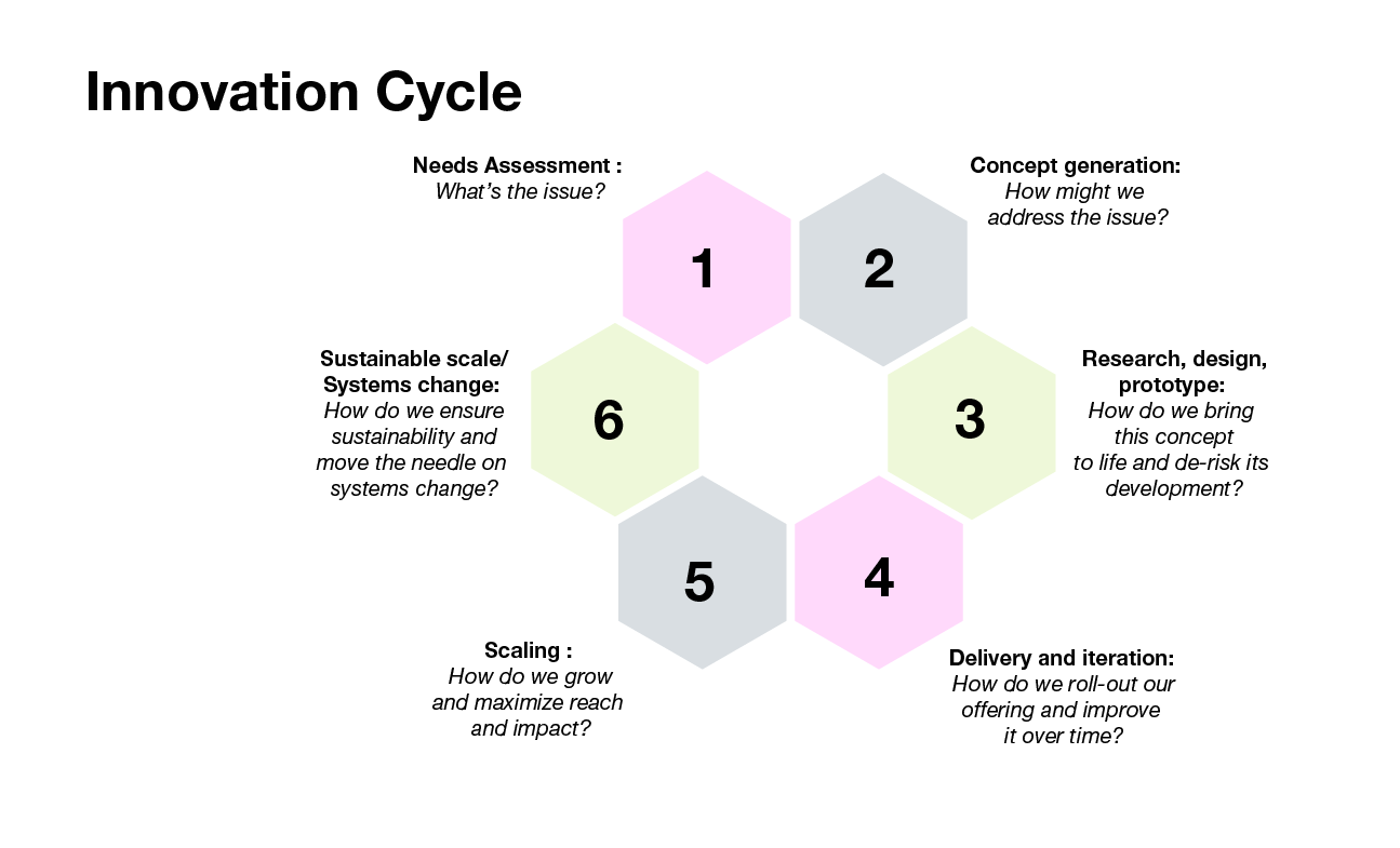 Innovation Cycle diagram