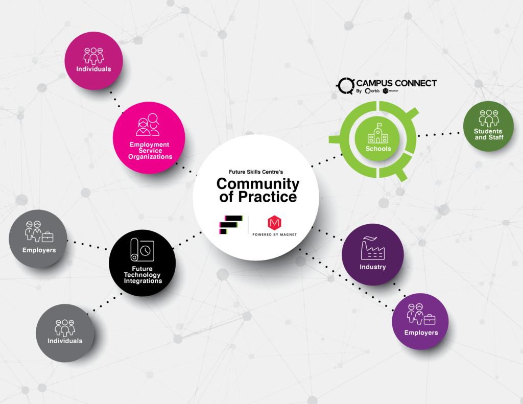 Community of Practice illustration showing a network web. There's a bubble in the centre that says Community of Practice with a lines coming out to various other bubbles that read school, students and staff, employment service organizations, individuals, empoyers, future technology.