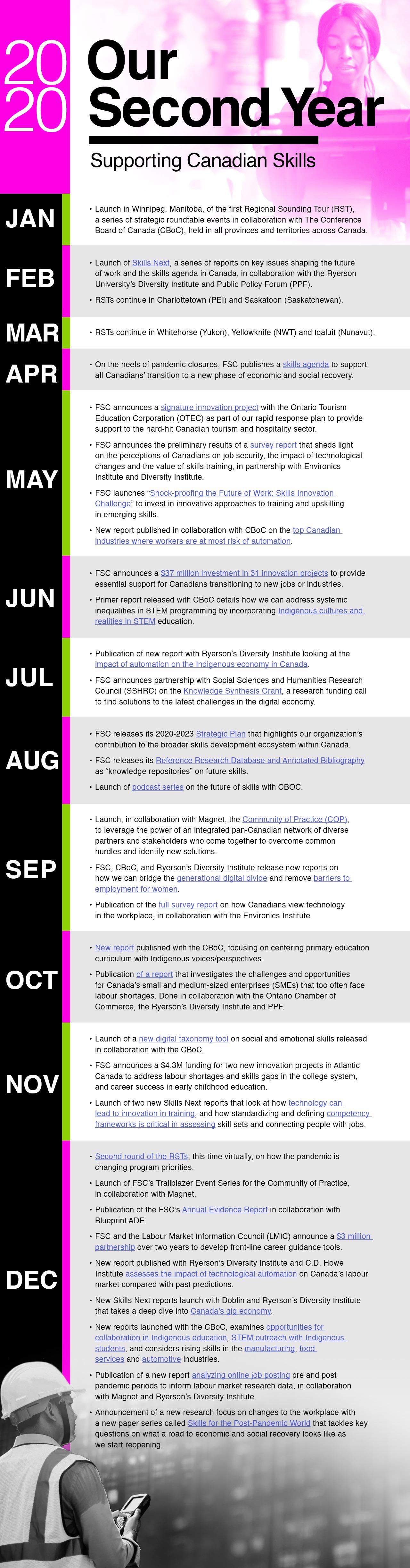 2020 Timeline