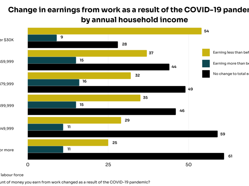 Graph depicting changes to total earnings for different income levels during the COVID-19 pandemic